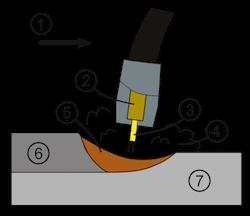MIG Welding Diagram