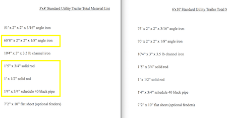 Utility Trailer Ramp Gate Plans Materials List