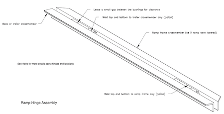 Plan View of Hinges In Place