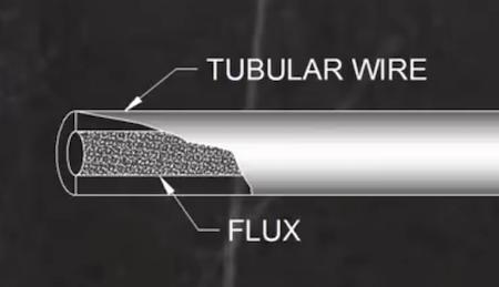 Inside Flux Core Wire