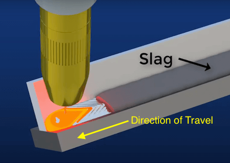 Slag and Direction Of Travel