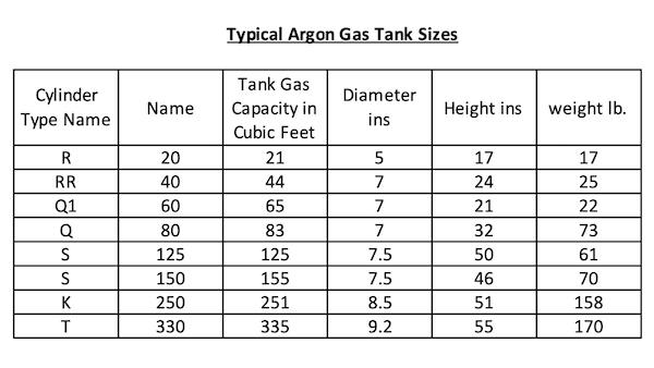 Argon Tank Sizes Chart